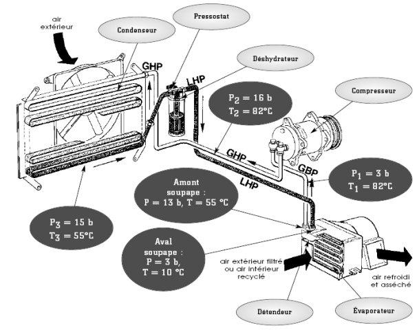 Recharge De Clim Voiture : forum la climatisation automobile clim voiture le site des frigoristes ~ Melissatoandfro.com Idées de Décoration